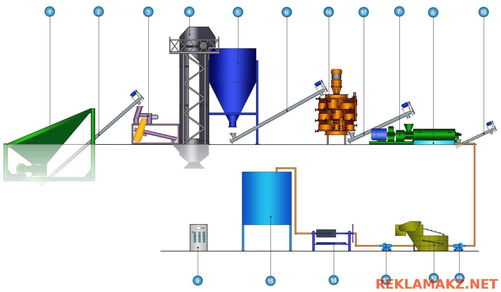 оборудование для производства подсолнечного масла промышленный интернет